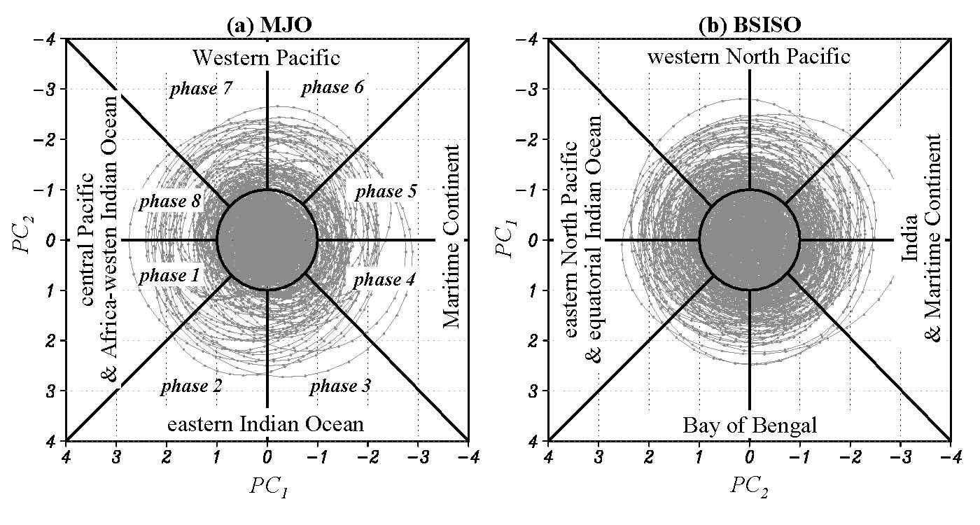 Bimodal iso index phase space representation of the state of the mjo mode and the bsiso mode for the period 1979 2009 sciox Images